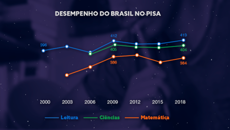 gráfico de desempenho do brasil no Pisa de 2000 a 2018