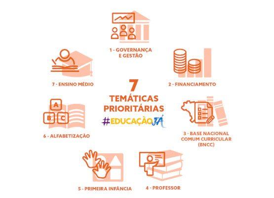 infográfico com 7 temáticas prioritárias do Educação Já