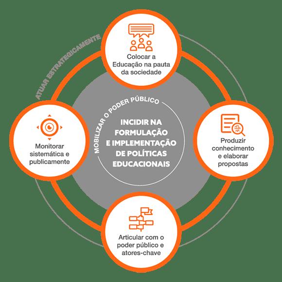 infográfico sobre incidir na formulação de políticas educacionais
