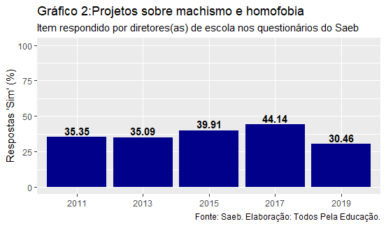 """Gráfico de barras mostra o percentual de respondentes """"sim"""" para projetos com as seguintes temáticas: machismo e homofobia, de 2011 a 2019."""