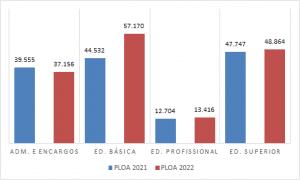 gráfico de barras mostra relação PLOA 2021 e PLOA 2022