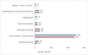 Gráfico de barras na horizontal mostra comparações de despesas 2021 e 2022