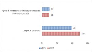gráfico de barras na horizontal compara despesas 2021 e 2022