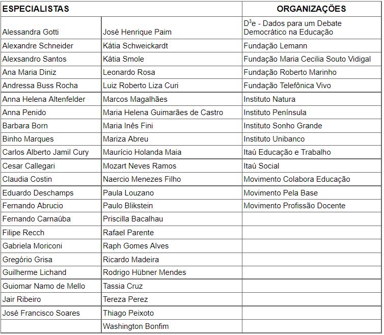 Tabela com nomes de especialistas e organizações parceiros.